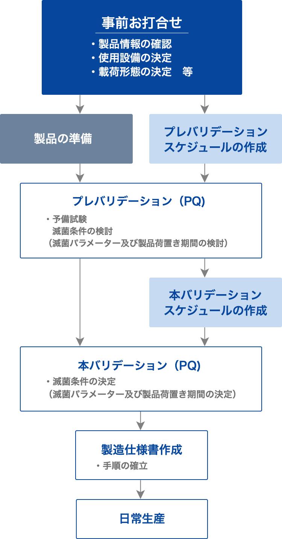 受託滅菌PQ〜日常生産フローイメージ図